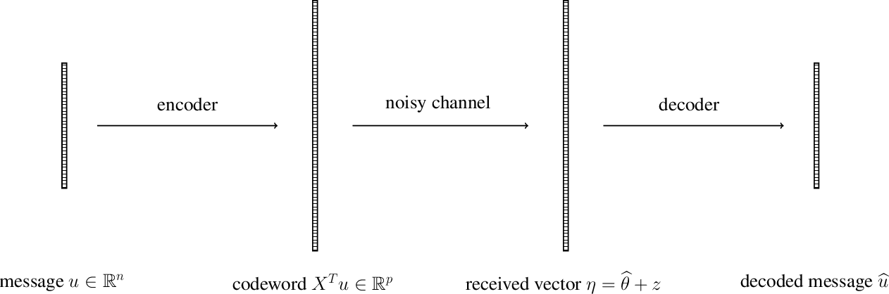 Figure 2 for Model Repair: Robust Recovery of Over-Parameterized Statistical Models