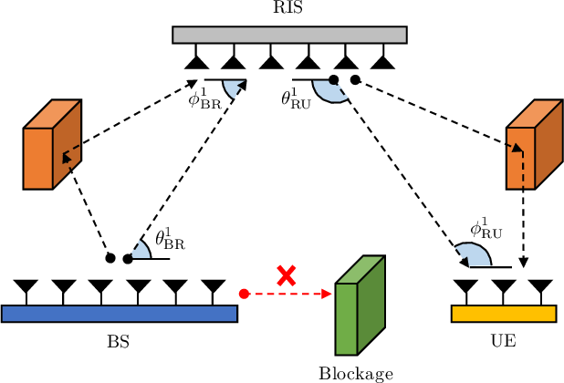 Figure 1 for Atomic Norm Minimization-based Low-Overhead Channel Estimation for RIS-aided MIMO Systems