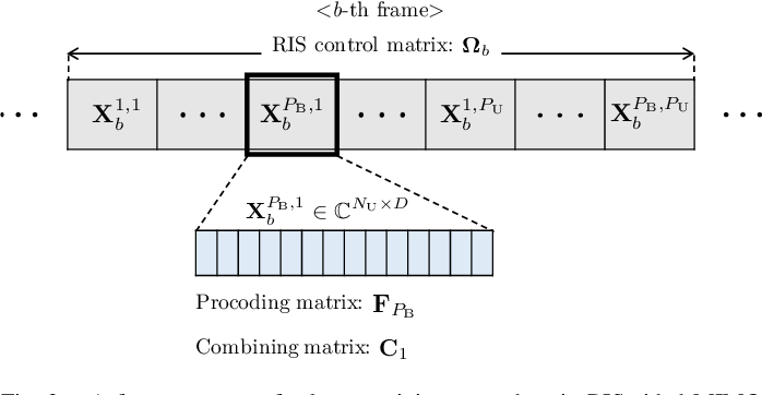 Figure 2 for Atomic Norm Minimization-based Low-Overhead Channel Estimation for RIS-aided MIMO Systems
