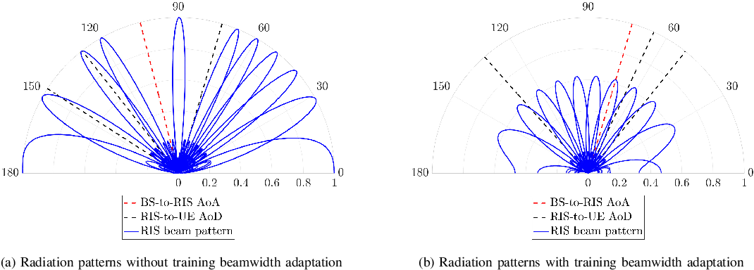 Figure 3 for Atomic Norm Minimization-based Low-Overhead Channel Estimation for RIS-aided MIMO Systems