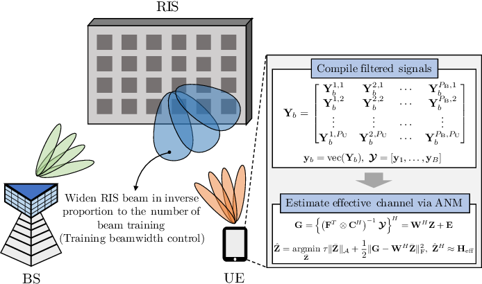 Figure 4 for Atomic Norm Minimization-based Low-Overhead Channel Estimation for RIS-aided MIMO Systems