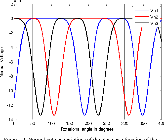 An electric circuit model for Darrieus-type vertical axis wind ...