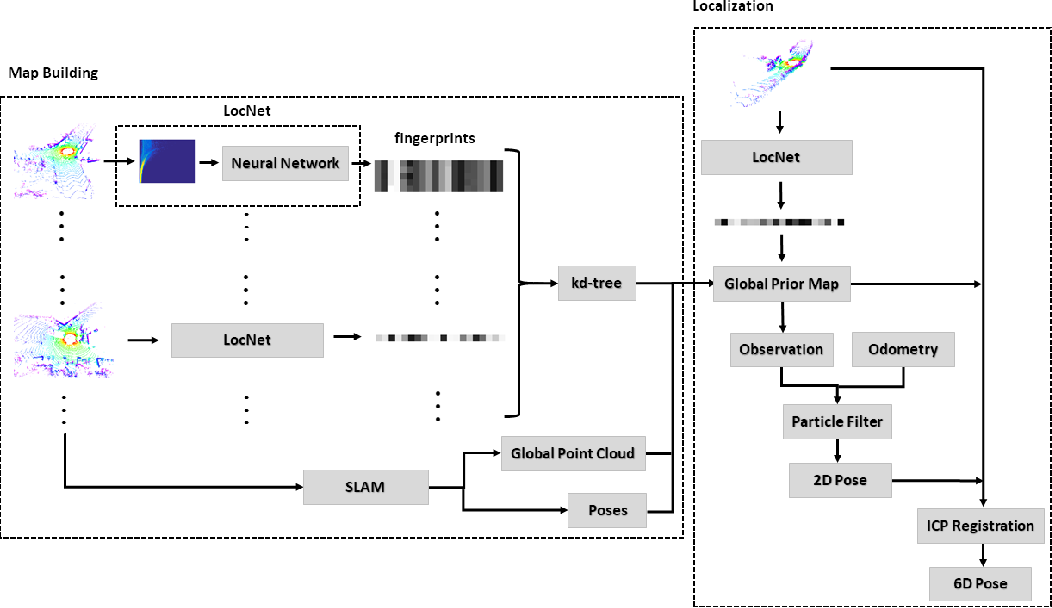 Figure 1 for LocNet: Global localization in 3D point clouds for mobile vehicles