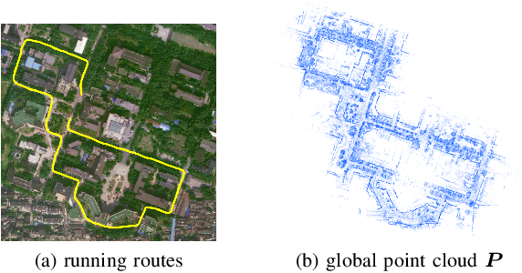Figure 3 for LocNet: Global localization in 3D point clouds for mobile vehicles