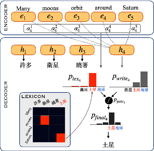 Figure 3 for Lexicon Learning for Few-Shot Neural Sequence Modeling