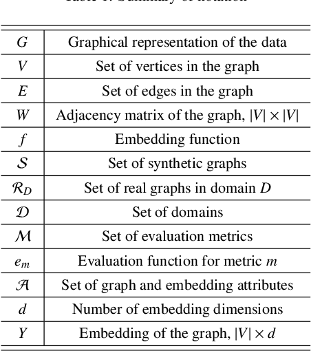 Figure 1 for Benchmarks for Graph Embedding Evaluation
