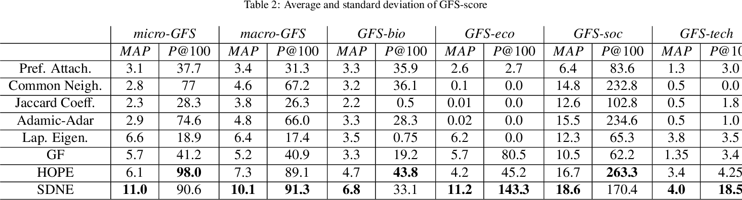 Figure 4 for Benchmarks for Graph Embedding Evaluation