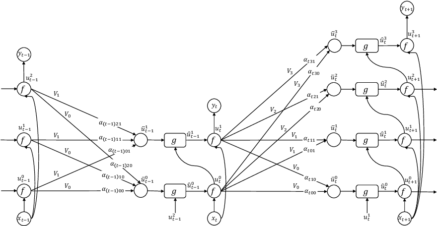 Figure 1 for Layer Flexible Adaptive Computational Time for Recurrent Neural Networks