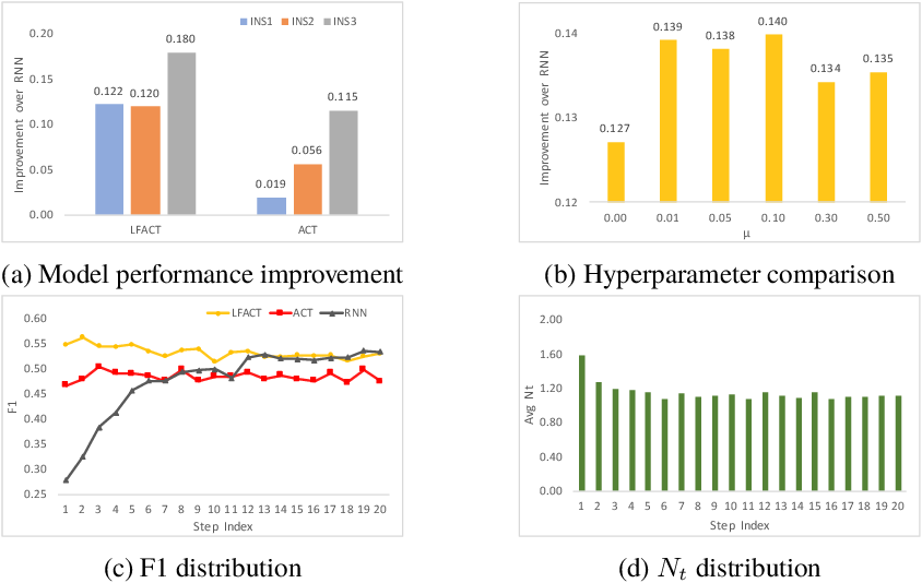 Figure 2 for Layer Flexible Adaptive Computational Time for Recurrent Neural Networks