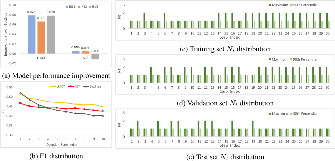 Figure 3 for Layer Flexible Adaptive Computational Time for Recurrent Neural Networks