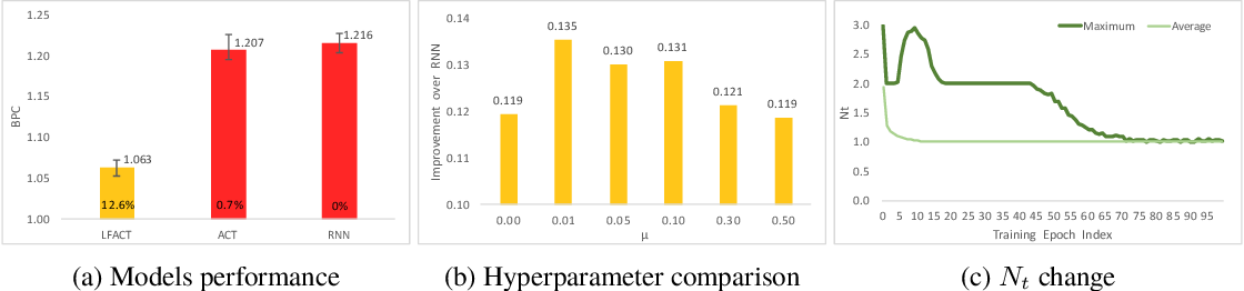Figure 4 for Layer Flexible Adaptive Computational Time for Recurrent Neural Networks