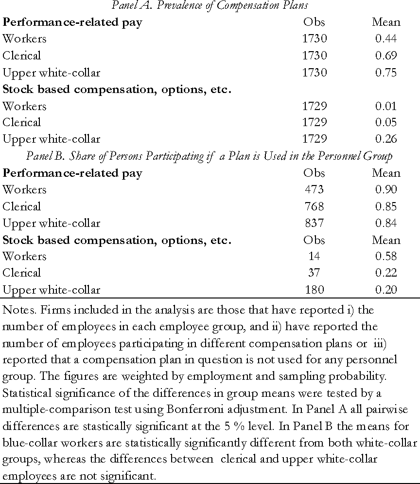 Table 1 from Performance Measurement and Incentive Plans - Semantic