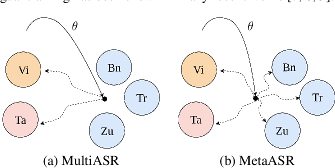 Figure 1 for Meta Learning for End-to-End Low-Resource Speech Recognition