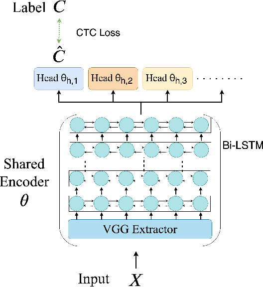 Figure 3 for Meta Learning for End-to-End Low-Resource Speech Recognition