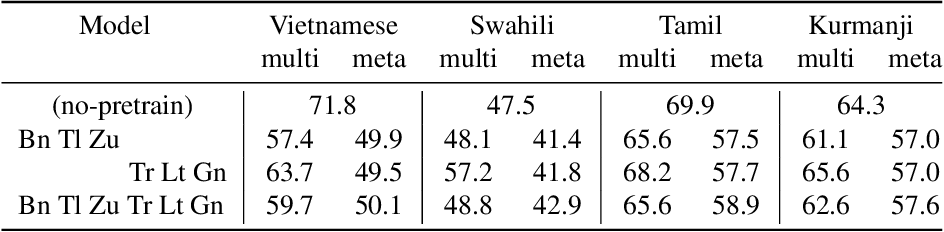 Figure 2 for Meta Learning for End-to-End Low-Resource Speech Recognition