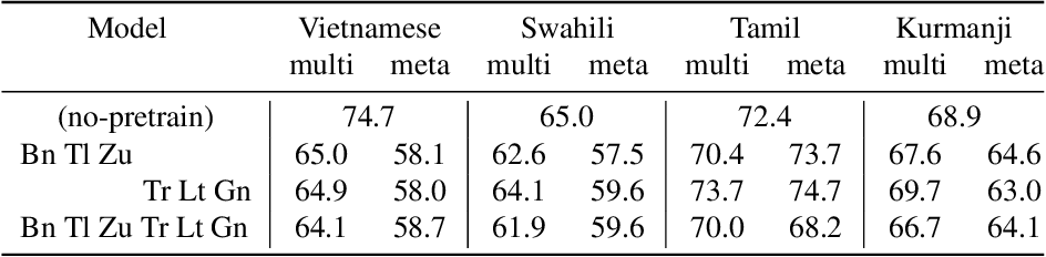 Figure 4 for Meta Learning for End-to-End Low-Resource Speech Recognition
