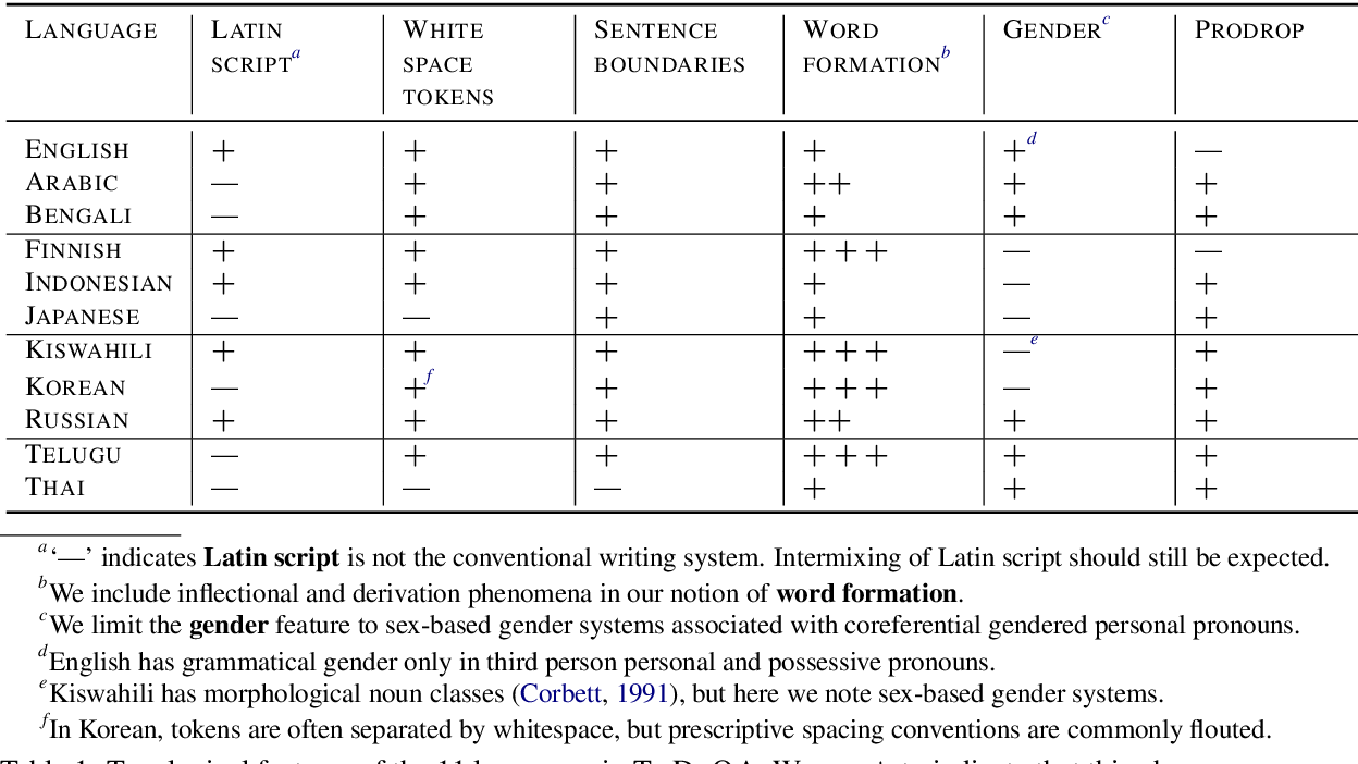 Figure 1 for TyDi QA: A Benchmark for Information-Seeking Question Answering in Typologically Diverse Languages