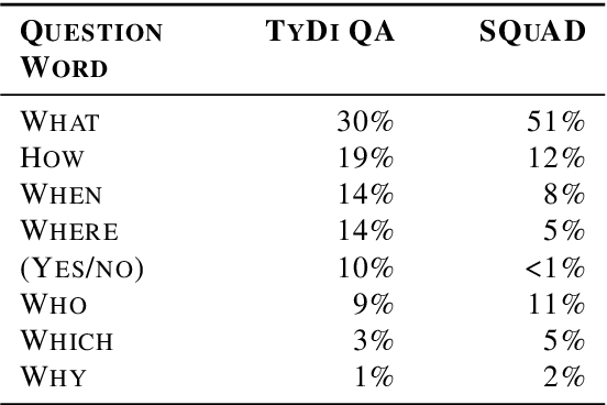 Figure 2 for TyDi QA: A Benchmark for Information-Seeking Question Answering in Typologically Diverse Languages
