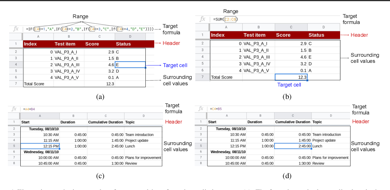 Figure 1 for SpreadsheetCoder: Formula Prediction from Semi-structured Context