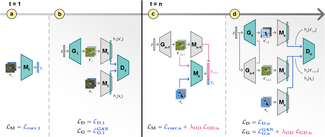 Figure 3 for Match What Matters: Generative Implicit Feature Replay for Continual Learning
