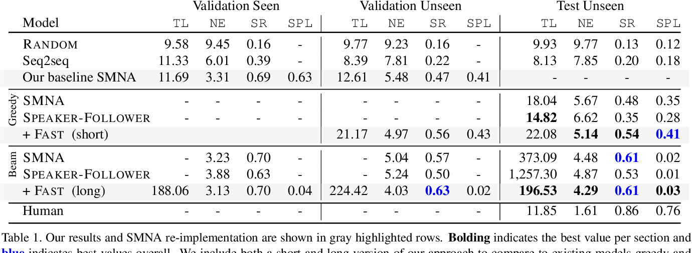 Figure 2 for Tactical Rewind: Self-Correction via Backtracking in Vision-and-Language Navigation