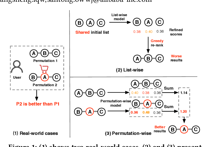 Figure 1 for Revisit Recommender System in the Permutation Prospective