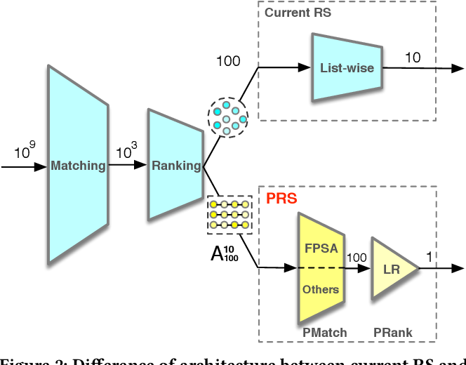 Figure 3 for Revisit Recommender System in the Permutation Prospective