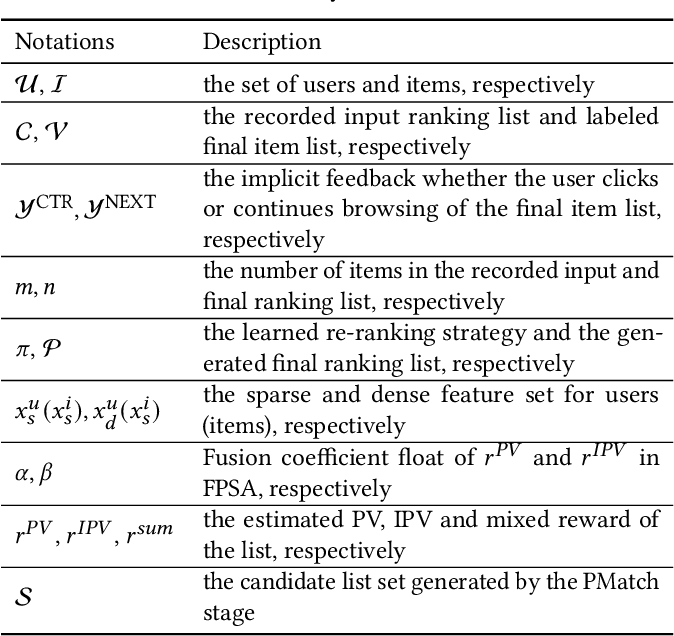 Figure 2 for Revisit Recommender System in the Permutation Prospective