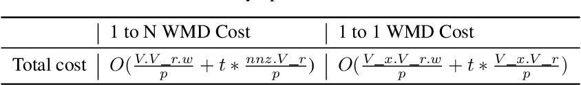 Figure 4 for An Efficient Shared-memory Parallel Sinkhorn-Knopp Algorithm to Compute the Word Mover's Distance