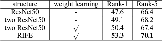 Figure 4 for Resolution-invariant Person Re-Identification