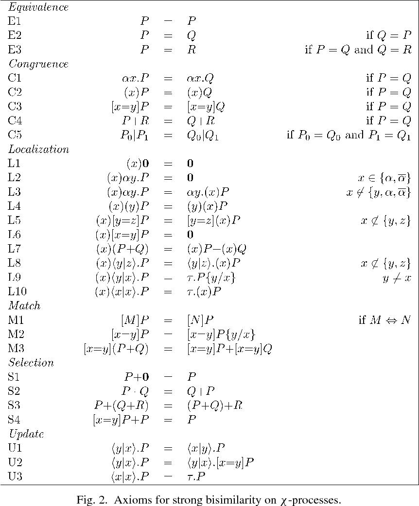 PDF] Bisimulation congruence of χ-calculus - Semantic Scholar