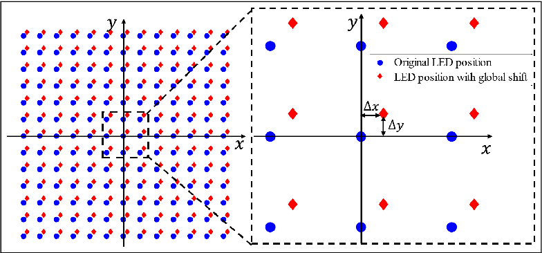 Figure 2 for Fast and robust misalignment correction of Fourier ptychographic microscopy