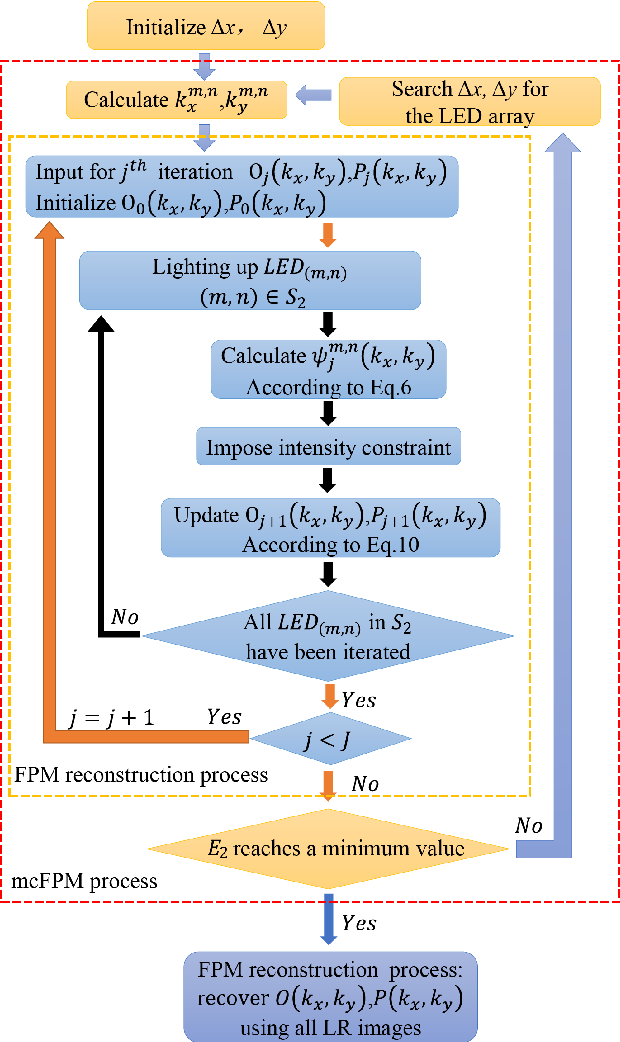 Figure 4 for Fast and robust misalignment correction of Fourier ptychographic microscopy