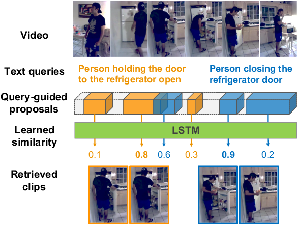Figure 1 for Multilevel Language and Vision Integration for Text-to-Clip Retrieval
