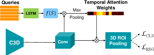 Figure 3 for Multilevel Language and Vision Integration for Text-to-Clip Retrieval