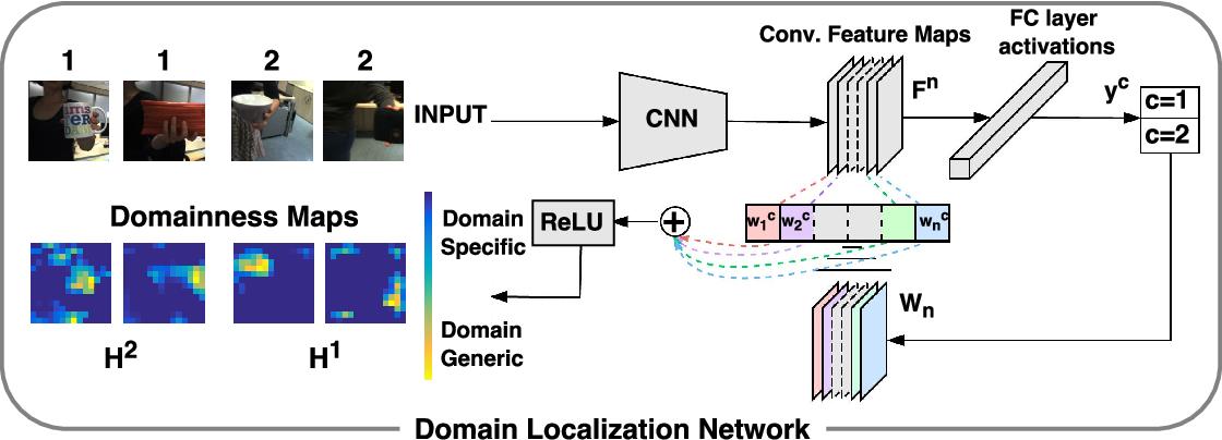 Figure 1 for Adaptive Deep Learning through Visual Domain Localization