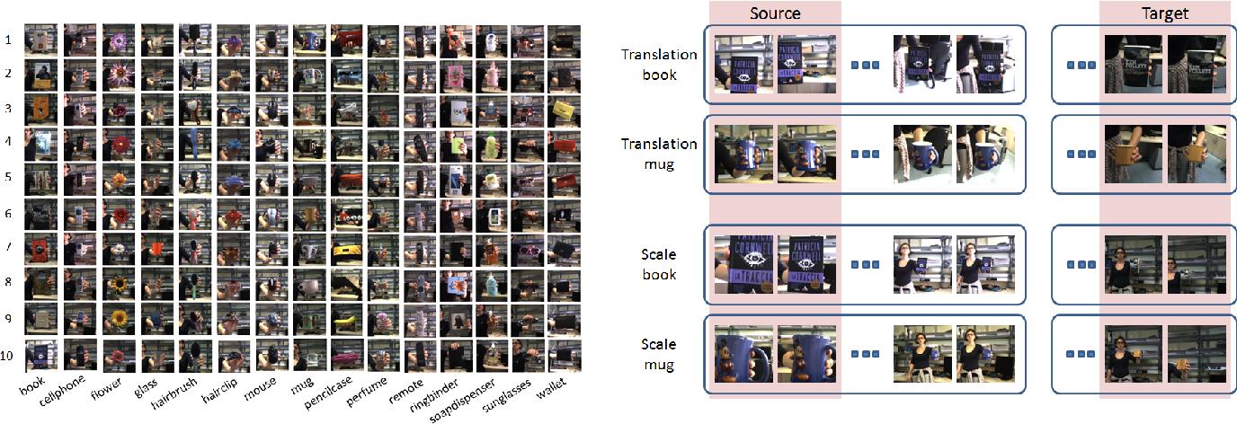 Figure 3 for Adaptive Deep Learning through Visual Domain Localization