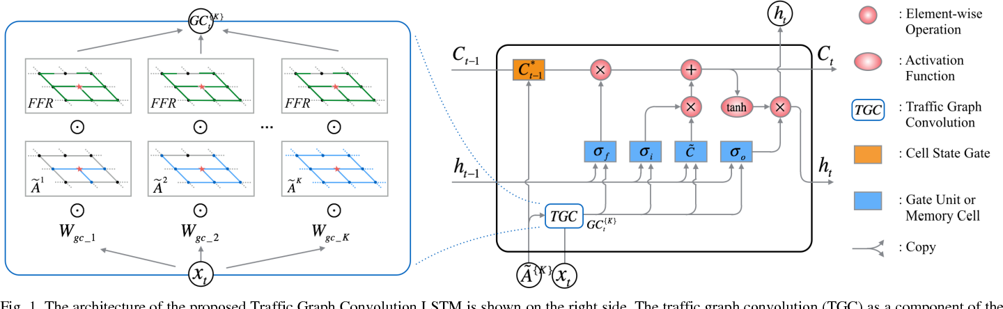 Figure 1 for High-Order Graph Convolutional Recurrent Neural Network: A Deep Learning Framework for Network-Scale Traffic Learning and Forecasting