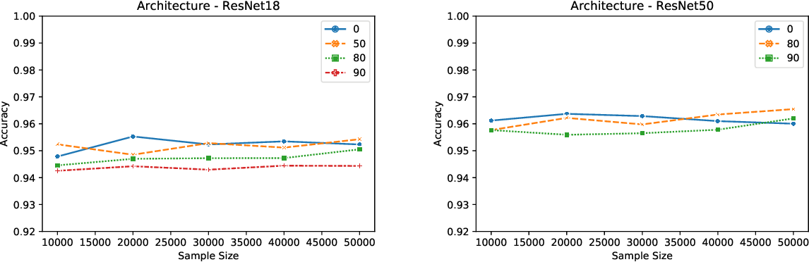 Figure 1 for Membership Inference Attacks on Lottery Ticket Networks