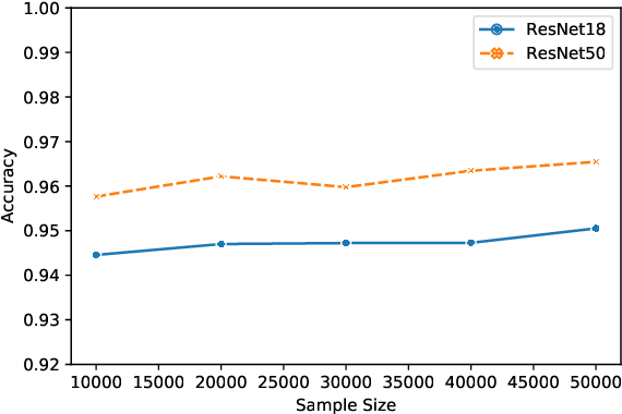 Figure 4 for Membership Inference Attacks on Lottery Ticket Networks