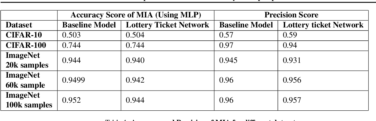 Figure 2 for Membership Inference Attacks on Lottery Ticket Networks