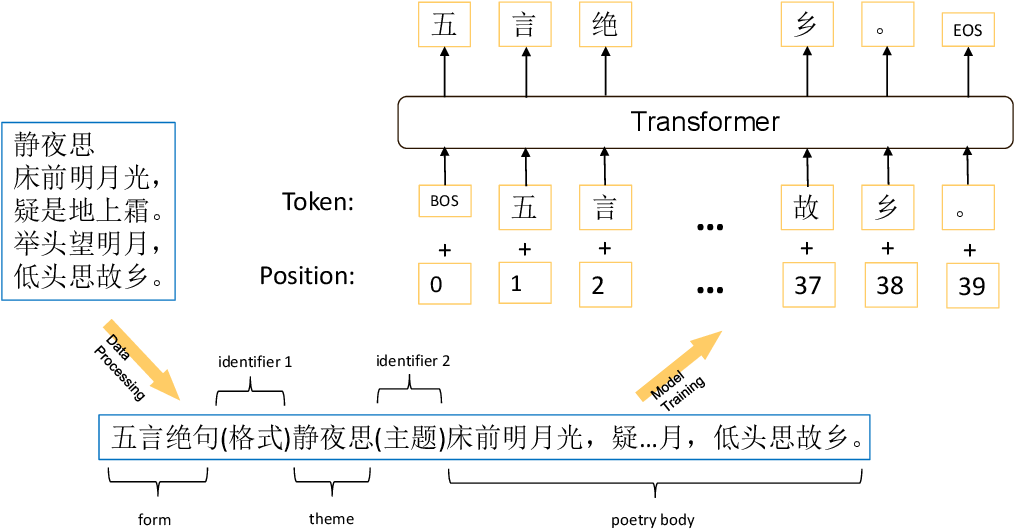 Figure 2 for GPT-based Generation for Classical Chinese Poetry