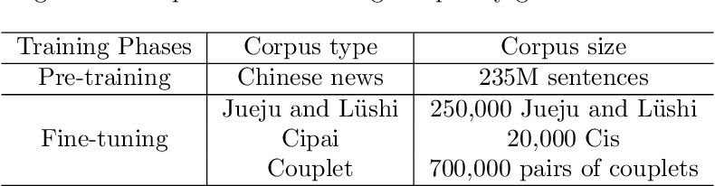 Figure 3 for GPT-based Generation for Classical Chinese Poetry