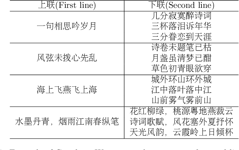 Figure 4 for GPT-based Generation for Classical Chinese Poetry