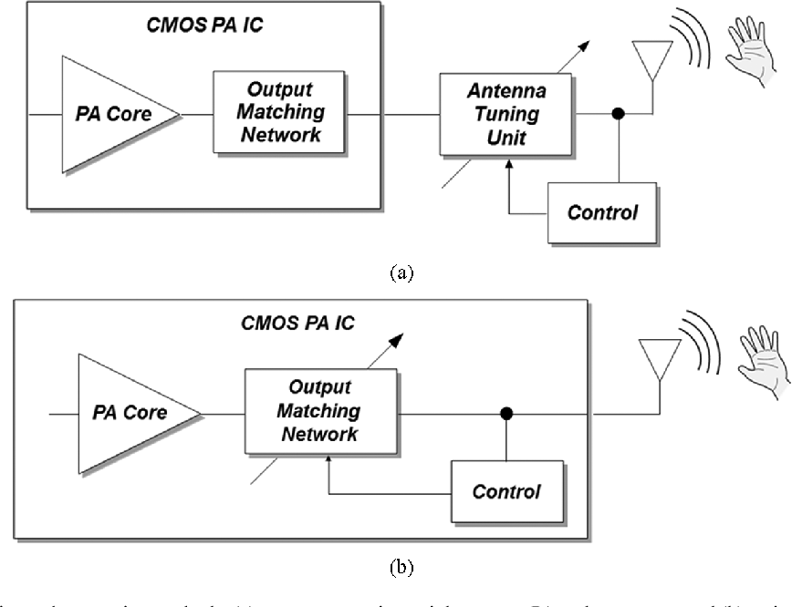 Figure 1 from A 2 4-GHz CMOS Power Amplifier With an Integrated