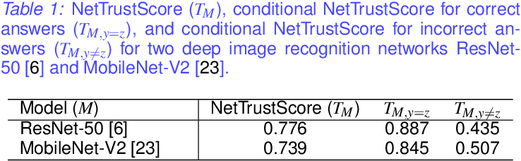 Figure 2 for Where Does Trust Break Down? A Quantitative Trust Analysis of Deep Neural Networks via Trust Matrix and Conditional Trust Densities
