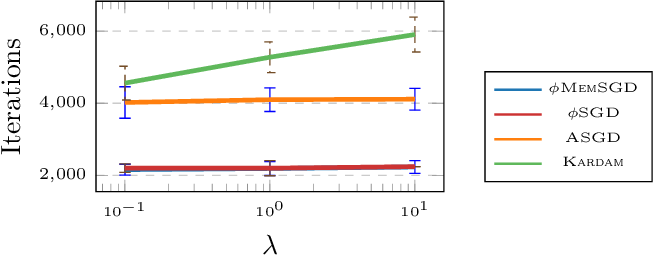 Figure 3 for Sparsification as a Remedy for Staleness in Distributed Asynchronous SGD