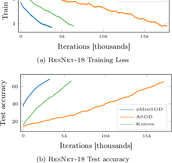 Figure 4 for Sparsification as a Remedy for Staleness in Distributed Asynchronous SGD