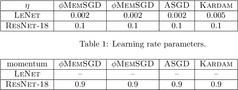 Figure 2 for Sparsification as a Remedy for Staleness in Distributed Asynchronous SGD