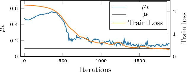 Figure 1 for Sparsification as a Remedy for Staleness in Distributed Asynchronous SGD